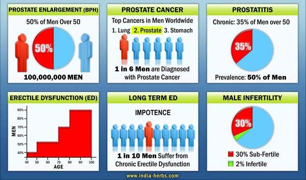 Men's Health Opportunity